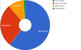 Mayoral Money   Google Sheets